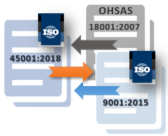 ISO 45001:2018 Transition Gap Analysis